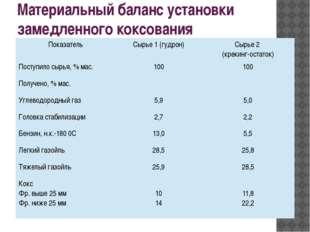 Материальный баланс установки замедленного коксования Показатель Сырье 1 (гуд