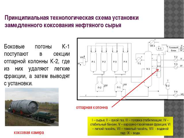 Боковые погоны К-1 поступают в секции отпарной колонны К-2, где из них удаляю...