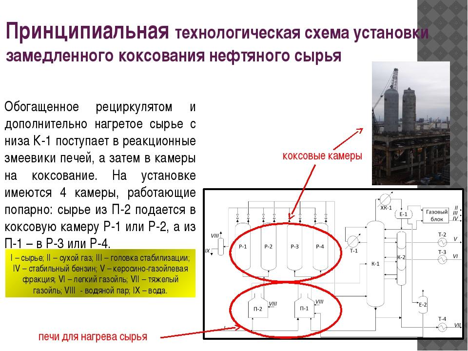 Принципиальная технологическая схема установки замедленного коксования нефтян...