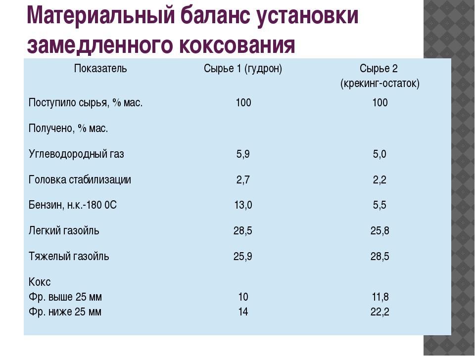 Материальный баланс установки замедленного коксования Показатель Сырье 1 (гуд...