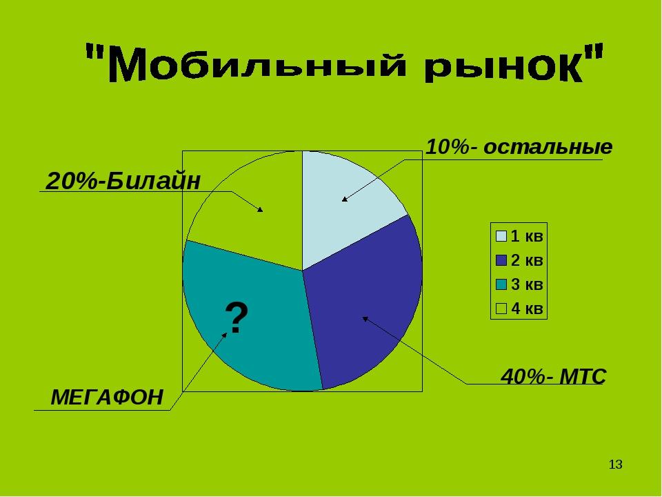 10%- остальные 40%- МТС МЕГАФОН ? 20%-Билайн *