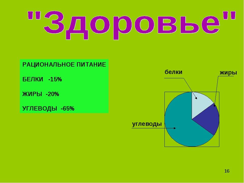 РАЦИОНАЛЬНОЕ ПИТАНИЕ БЕЛКИ -15% ЖИРЫ -20% УГЛЕВОДЫ -65% углеводы белки жиры *