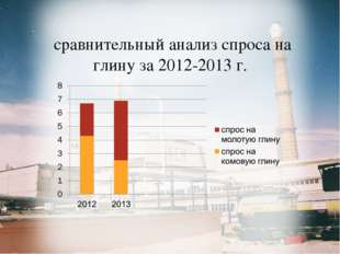 сравнительный анализ спроса на глину за 2012-2013 г.