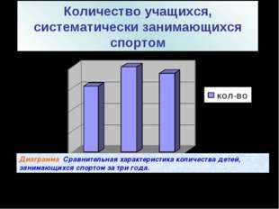 Количество учащихся, систематически занимающихся спортом Диаграмма Сравнитель