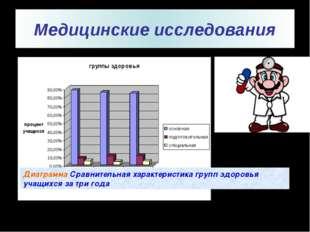 Медицинские исследования Диаграмма Сравнительная характеристика групп здоров