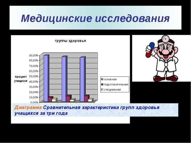Медицинские исследования Диаграмма Сравнительная характеристика групп здоров...