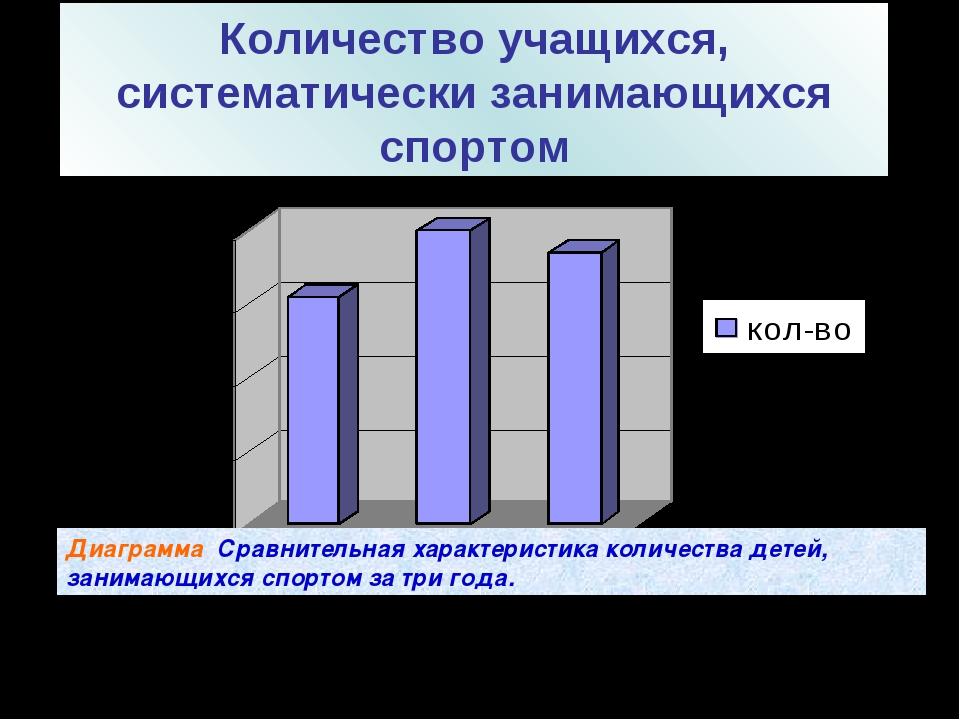 Количество учащихся, систематически занимающихся спортом Диаграмма Сравнитель...