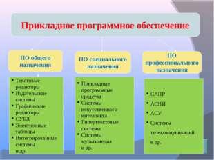 Прикладное программное обеспечение ПО общего назначения ПО специального назна