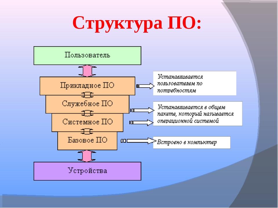 Структура ПО: