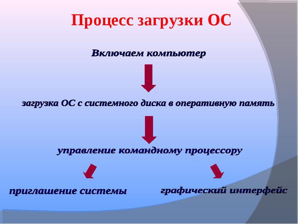 Процесс загрузки ОС