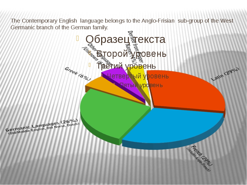 The Contemporary English language belongs to the Anglo-Frisian sub-group of t...