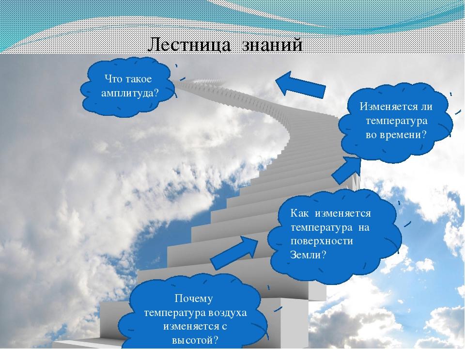 Лестница знаний Почему температура воздуха изменяется с высотой? Как изменяет...