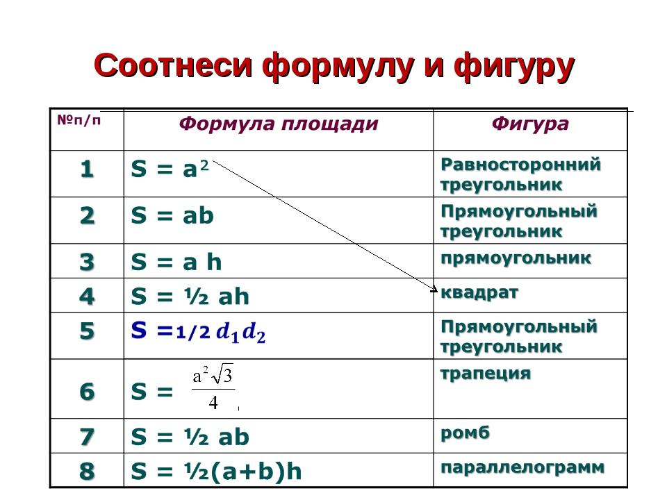 Соотнеси формулу и фигуру