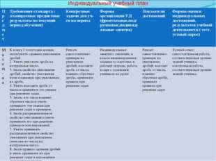 Индивидуальный учебный план ПредметТребования стандарта : планируемые предме