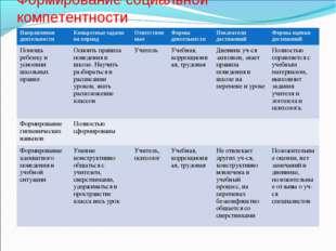 Формирование социальной компетентности Направления деятельности Конкретные з