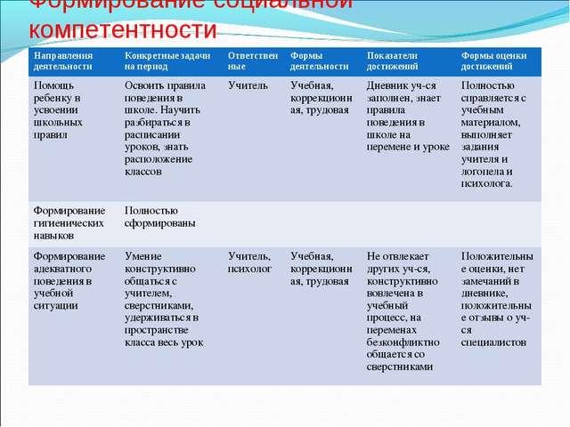 Формирование социальной компетентности Направления деятельности Конкретные з...