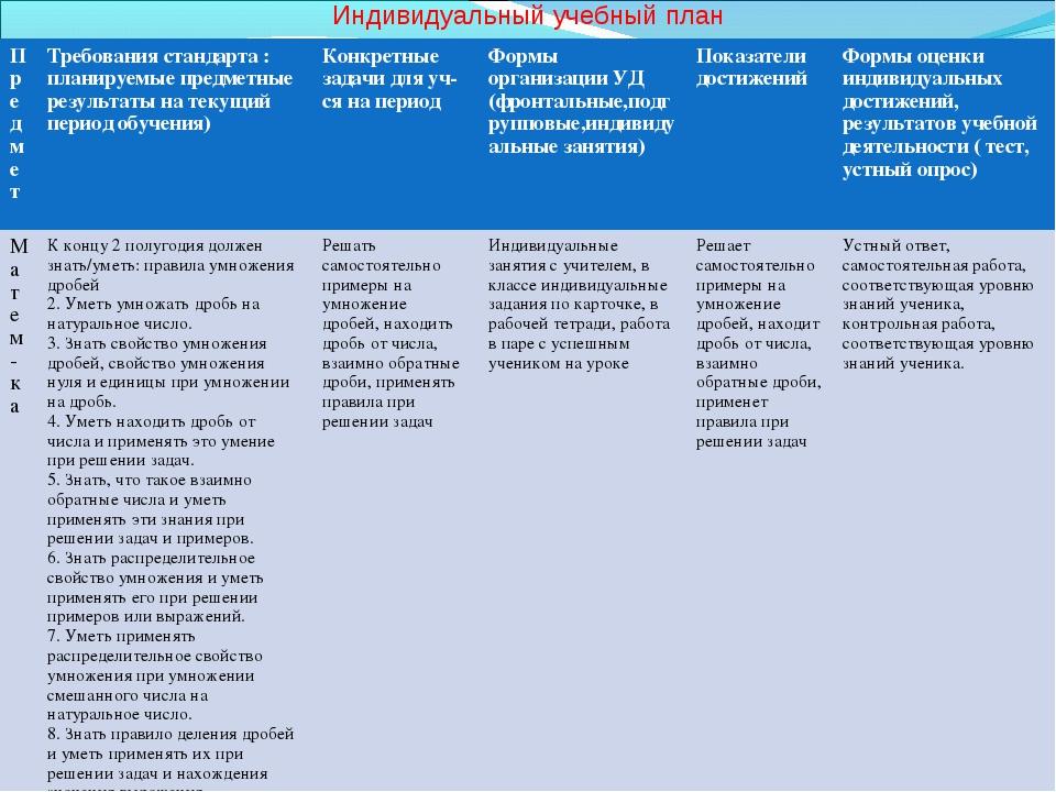 Индивидуальный учебный план ПредметТребования стандарта : планируемые предме...