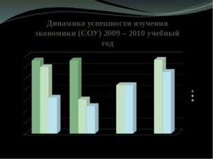 Динамика успешности изучения экономики (СОУ) 2009 – 2010 учебный год