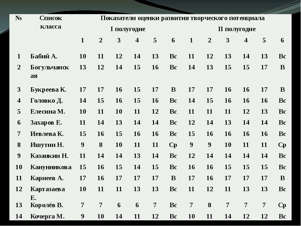 № Список класса Показатели оценки развития творческого потенциала Iполугодие...
