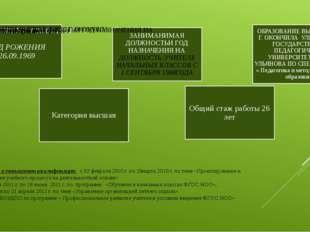 Сведения о повышении квалификации : с 02 февраля 2010 г. по 19марта 2010 г. п