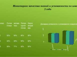 Мониторинг качества знаний и успеваемости по школе за 3 года год класс Русски