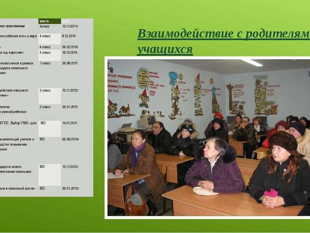 Взаимодействие с родителями учащихся № Тема место дата 1 Как вырастить ребенк...