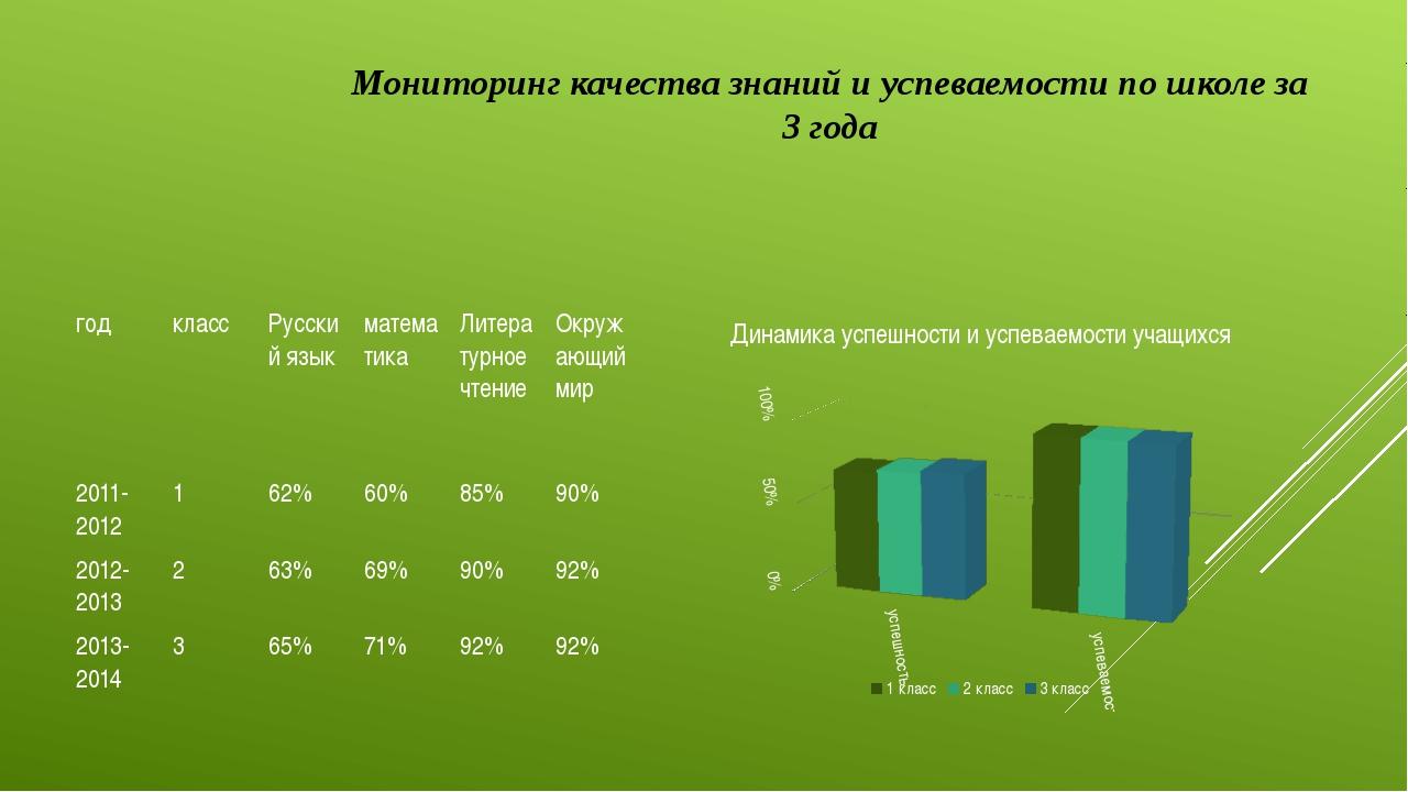 Мониторинг качества знаний и успеваемости по школе за 3 года год класс Русски...