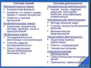 Система знаний Математические знания Реккурентная формула Формула n-го члена