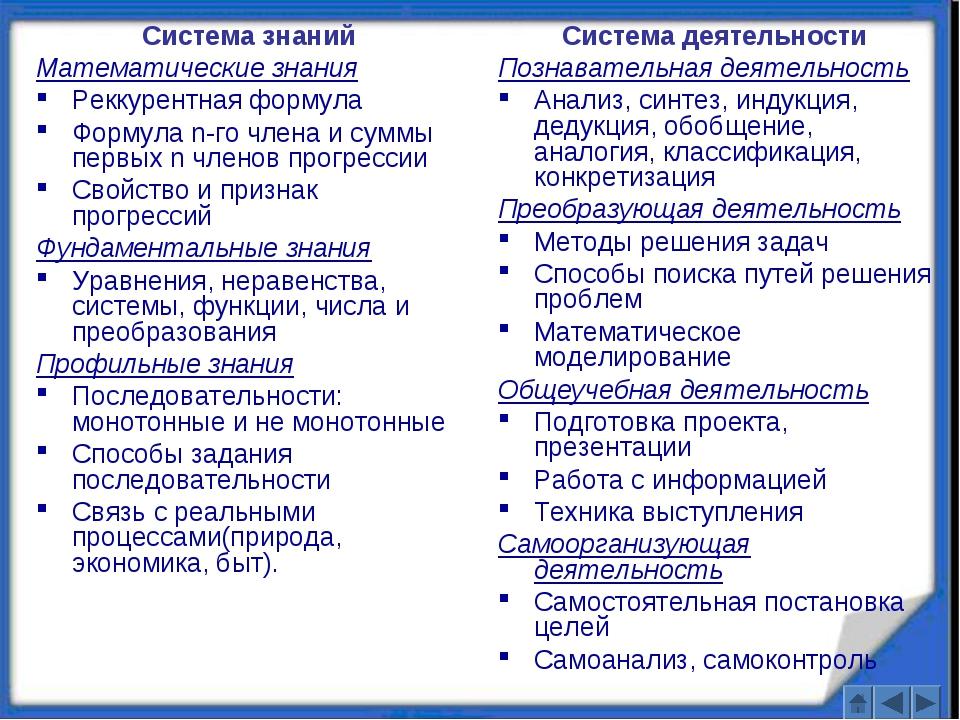 Система знаний Математические знания Реккурентная формула Формула n-го члена...