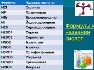 Формулы и названия кислот Формула Название кислоты HCl Соляная HF Плавиковая
