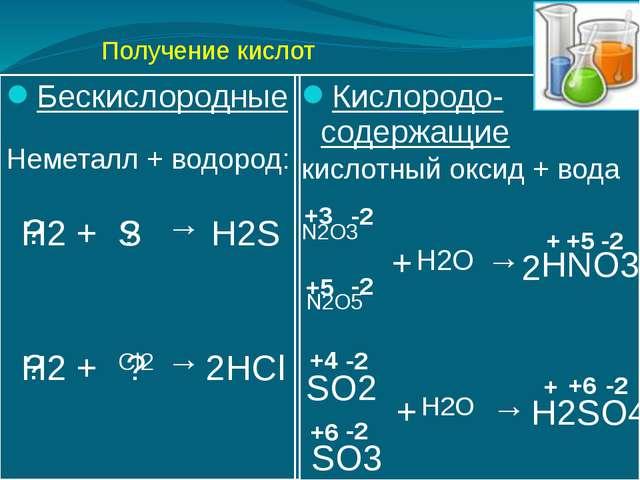 Получение кислот Бескислородные Неметалл + водород: Кислородо-содержащие кисл...