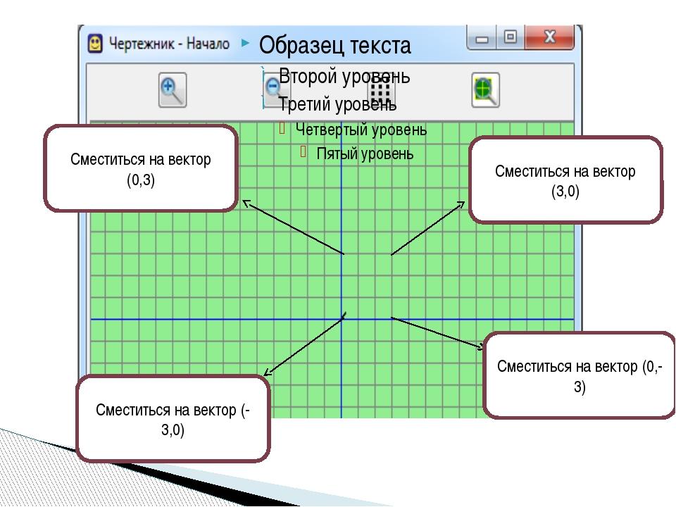 Сместиться на вектор (0,3) Сместиться на вектор (3,0) Сместиться на вектор (0...