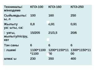 Техникалық мінездемеКПЭ-100КПЭ-160КПЭ-250 Сыйымдылығы, л100160250 Жылы