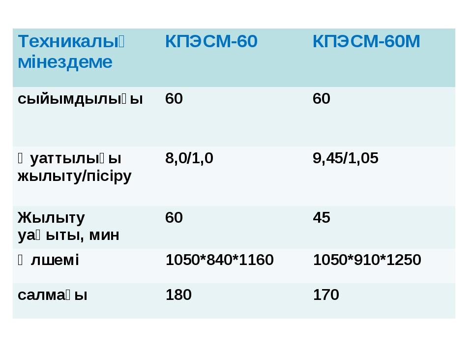 Техникалық мінездемеКПЭСМ-60КПЭСМ-60М сыйымдылығы6060 Қуаттылығы жылыту/п...