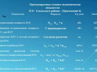 Прогнозируемые технико-экономические показатели ВЭС Есильского района: (Прило