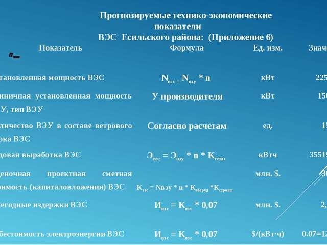Прогнозируемые технико-экономические показатели ВЭС Есильского района: (Прило...