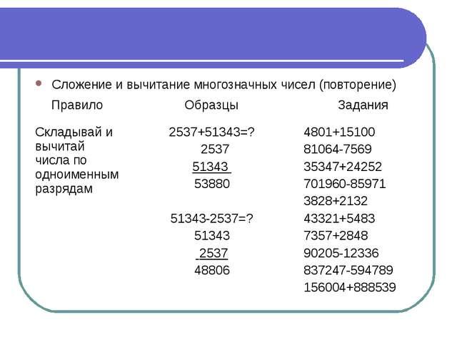 Сложение и вычитание многозначных чисел (повторение)