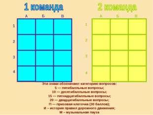 20 20 Б В А 1 2 3 4 А В Б 1 2 3 4 5 5 10 15 10 15 П 15 20 И П 20 10 10 15 П П