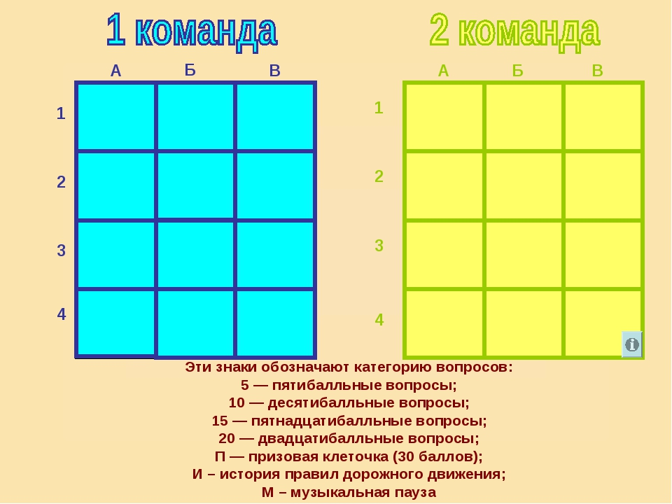 20 20 Б В А 1 2 3 4 А В Б 1 2 3 4 5 5 10 15 10 15 П 15 20 И П 20 10 10 15 П П...
