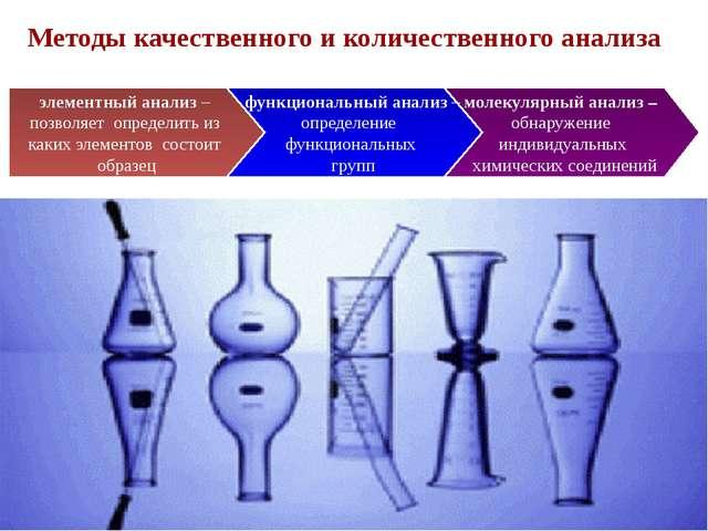 Методы качественного и количественного анализа молекулярный анализ – обнаруже...