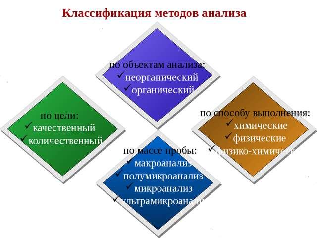 Классификация методов анализа по объектам анализа: неорганический органически...