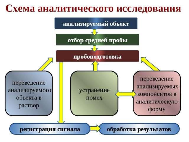 Схема аналитического исследования анализируемый объект отбор средней пробы пр...