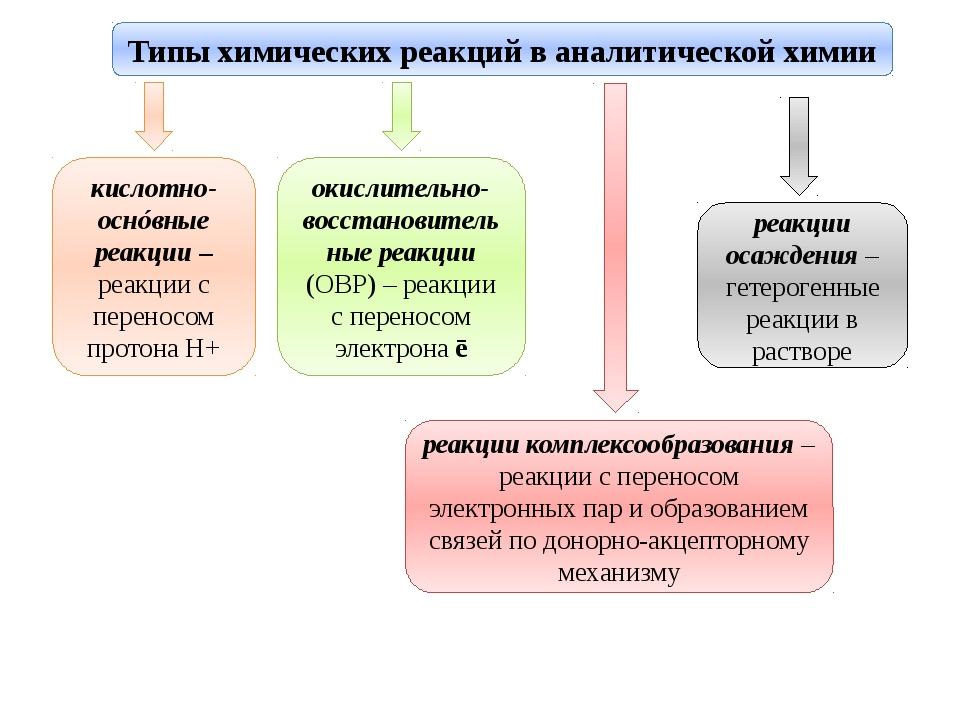 Типы химических реакций в аналитической химии кислотно-оснóвные реакции – реа...