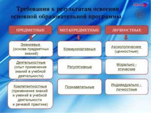 Требования к результатам освоения основной образовательной программы ПРЕДМЕТН