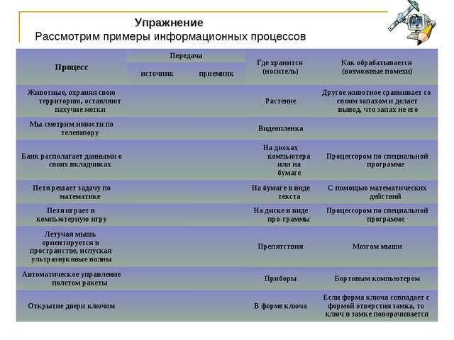 Упражнение Рассмотрим примеры информационных процессов ПроцессПередачаГде х...