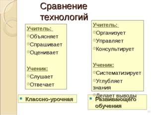 Сравнение технологий Учитель: Объясняет Спрашивает Оценивает Ученик: Слушает
