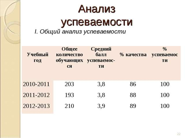 Анализ успеваемости Общий анализ успеваемости * Учебный годОбщее количество...