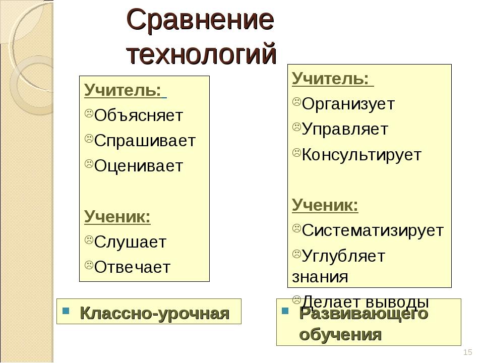 Сравнение технологий Учитель: Объясняет Спрашивает Оценивает Ученик: Слушает...