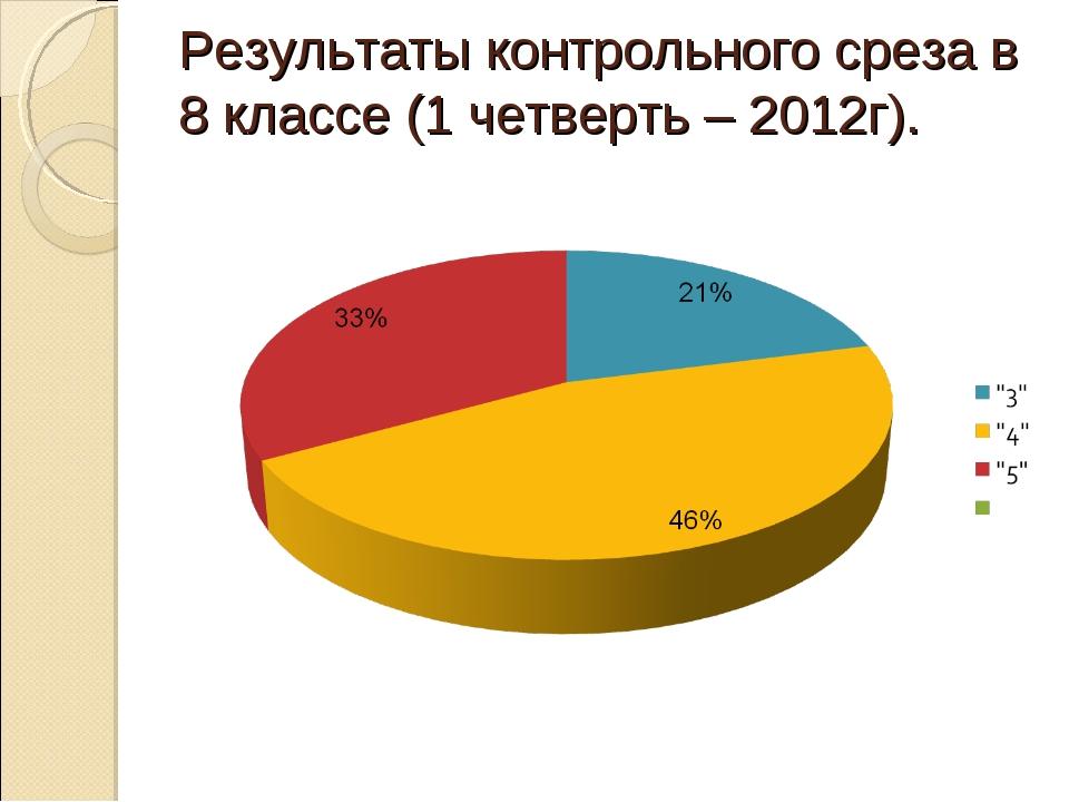 Результаты контрольного среза в 8 классе (1 четверть – 2012г).