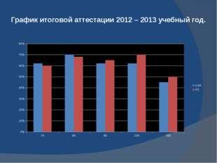 График итоговой аттестации 2012 – 2013 учебный год.